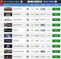 revues meilleurs casino en ligne